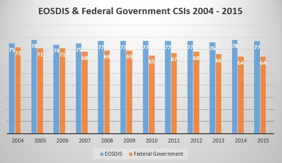 While the EOSDIS ACSI survey is conducted in September and October with results reported in December, the federal government ACSI survey is conducted in November and December. As a result, the federal government CSI score is not reported until the year after the federal government survey is conducted.