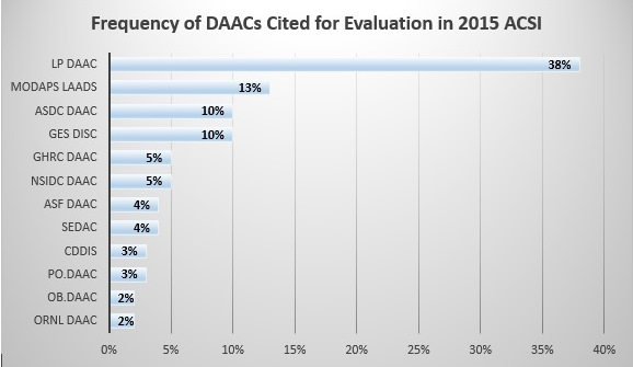 ACSI 2015 Frequency of DAACs Cited for Evaluation