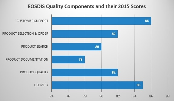 ACSI 2015 EOSDIS Quality Components and their 2015 Scores
