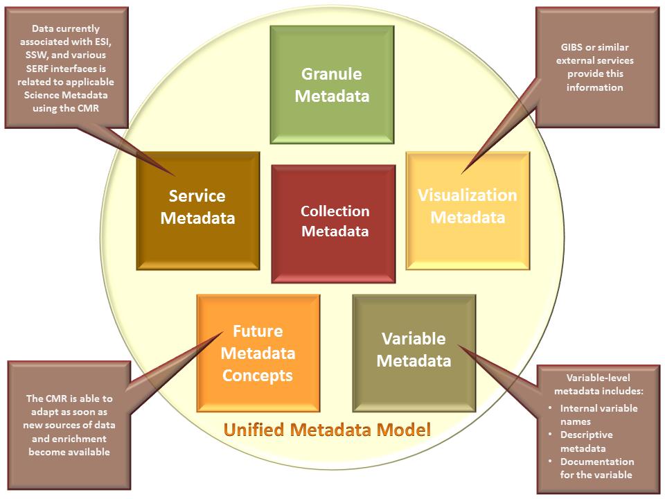 UMM Page - Component Models