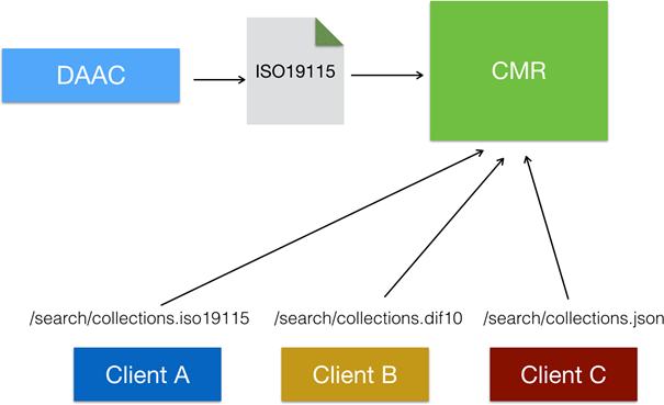 Consistent Metadata Representation #2