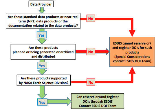 Flowchart for adding DOIs to EOSDIS datasets.