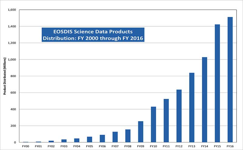 Graph showing EOSDIS Science Data Products Distribution: FY2000 through FY2016