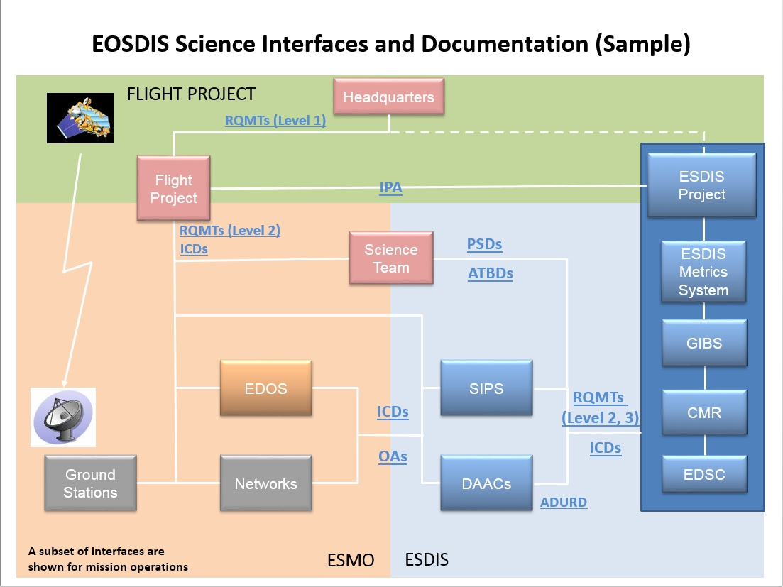 Eosdis Interfaces