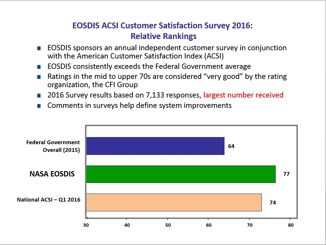 EOSDIS ACSI Customer Satisfaction Survey 2014: Relative Rankings