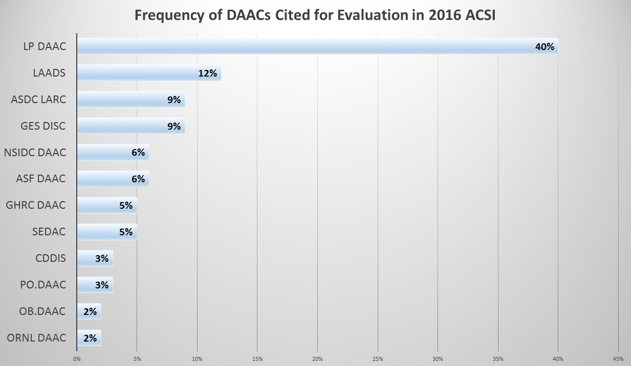2016 Frequency of DAACs Cited