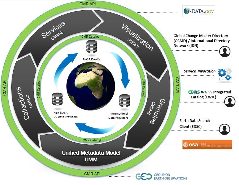 EOSDIS CMR interfaces