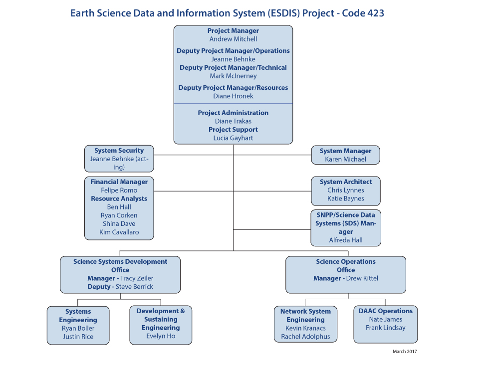 Esdis Organization Chart  Earthdata