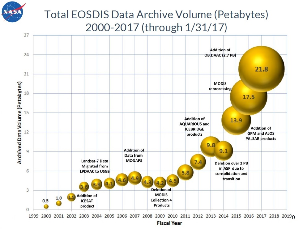 EOSDIS Archive Growth, 2000-2017
