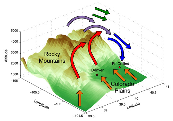 Diagram showing solenoid circulation along the Colorado's Front Range