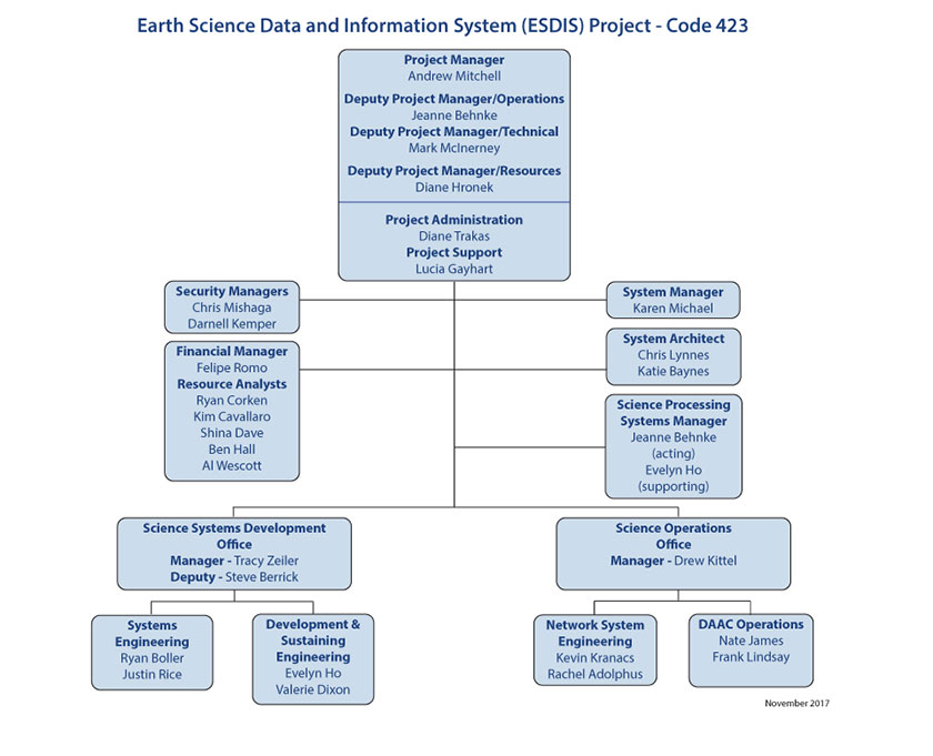ESDIS Organization Chart November 2017
