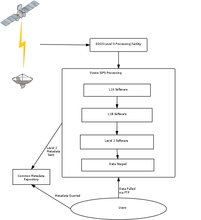 Diagram showing the near real-time data flow of Ozone Mapping and Profiler Suite (OMPS)