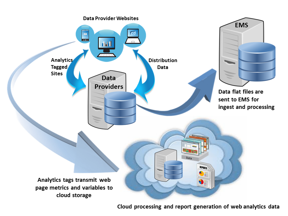 EMS Data File and Cloud Web Analytics Data Flows_Final