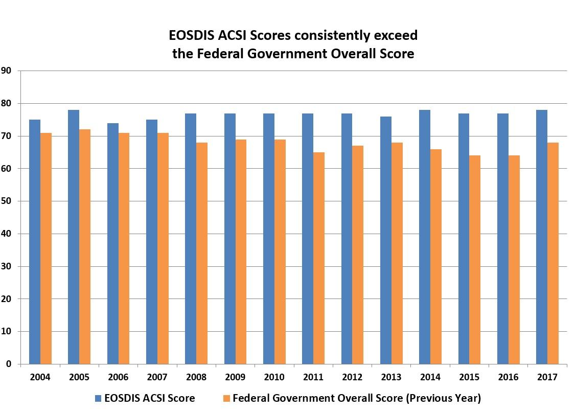 ACSI Scores 2017