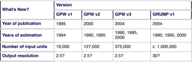 GPW GRUMP data