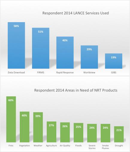Respondent 2014 LANCE Services Used and Respondent 2014 Areas in Need of NRT Products
