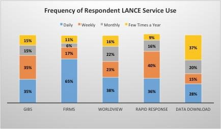 Frequency of Respondent LANCE Service Use