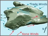 Kona prevailing winds