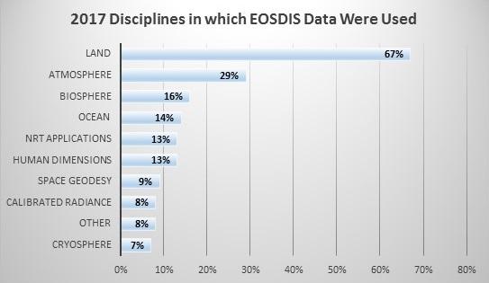 EOSDIS Data Disciplines table