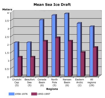mean sea ice draft graph