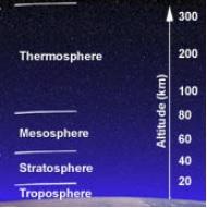 stratosphere mesosphere thermosphere