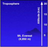 troposphere 20km