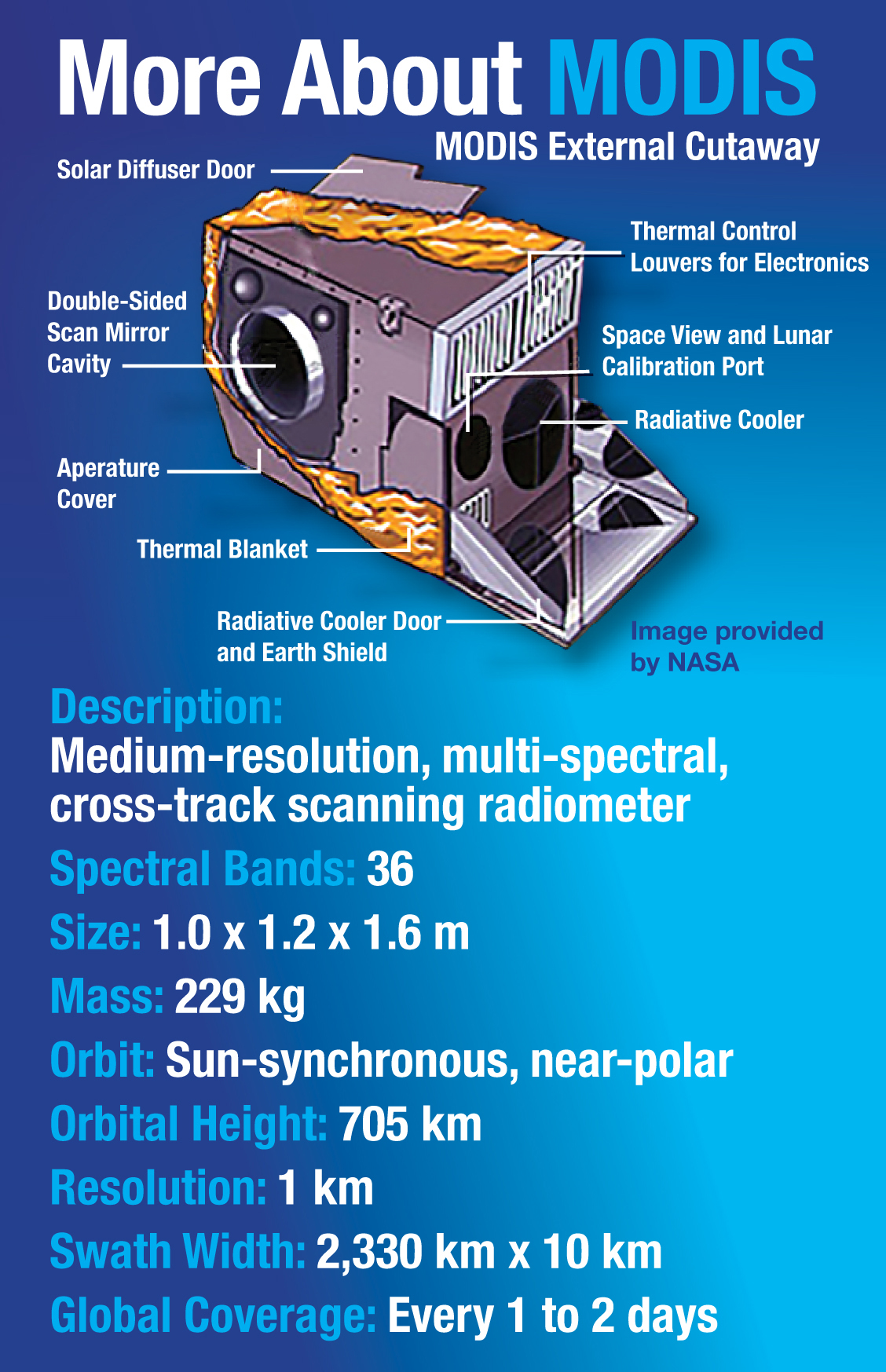More About MODIS