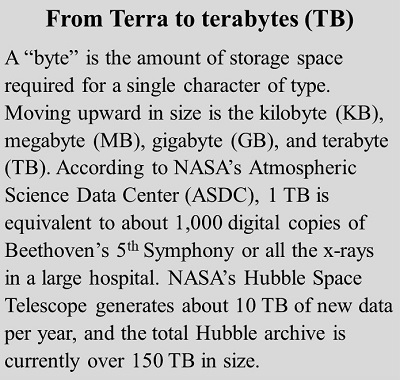 How much data are in a terabyte?