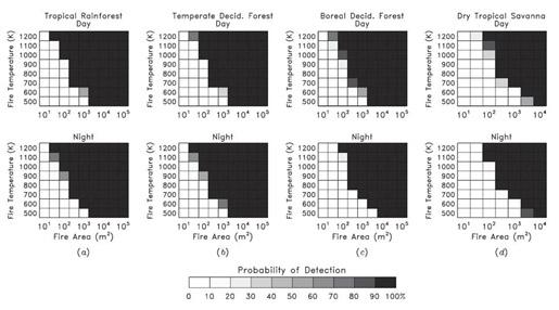 Example of the day and night relationship of fire size and fire temperature