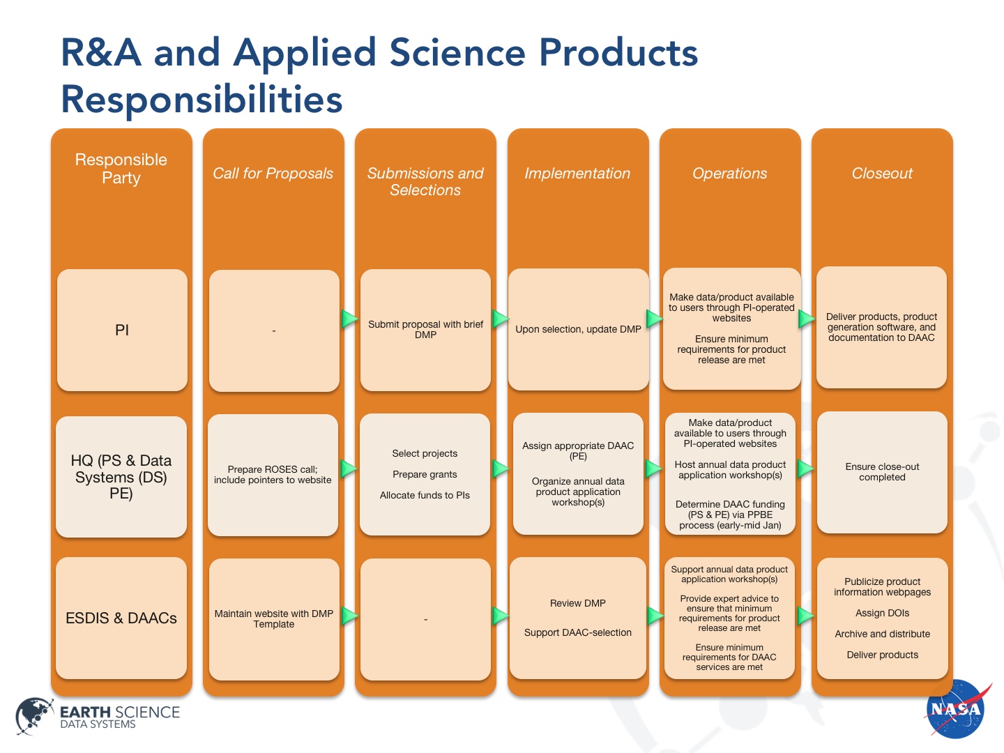 Community data: Research and Applied Sciences Requirements