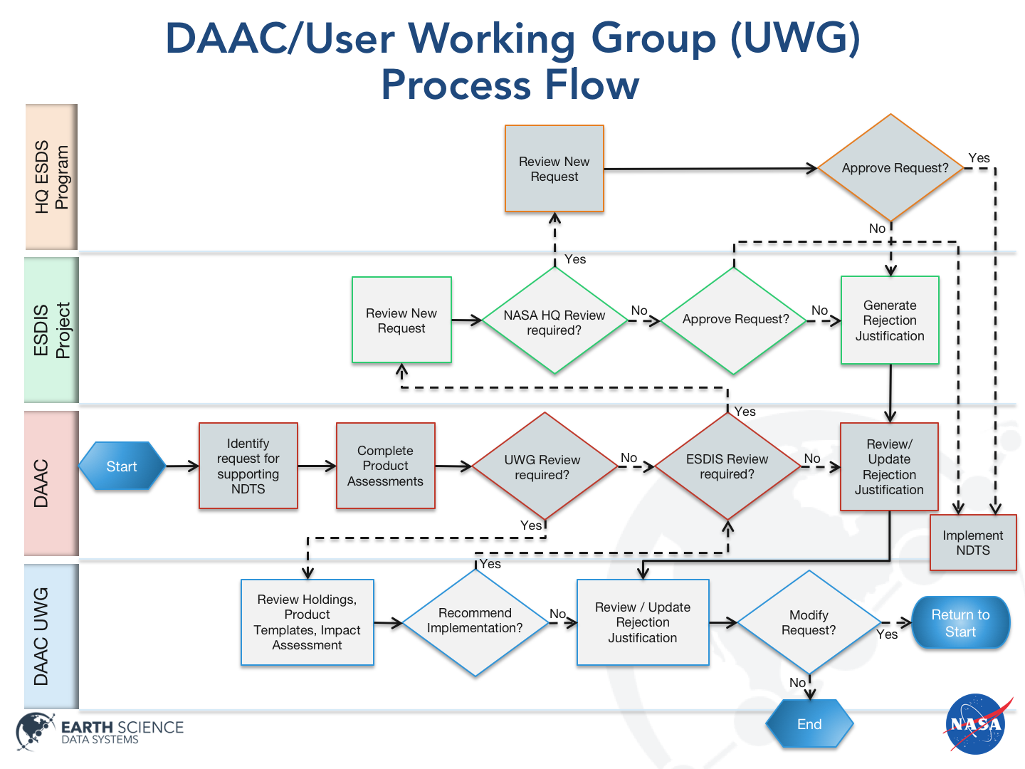 Competitive Program and other Data Products process flowchart