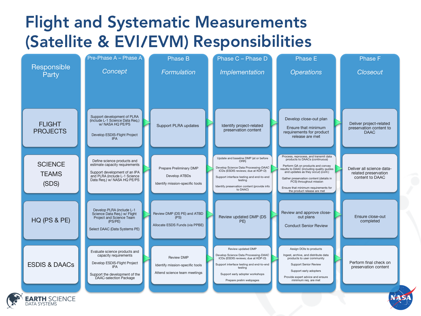 Flight and Systematic Measurements (satellite, EVI/EVM) Responsibilities