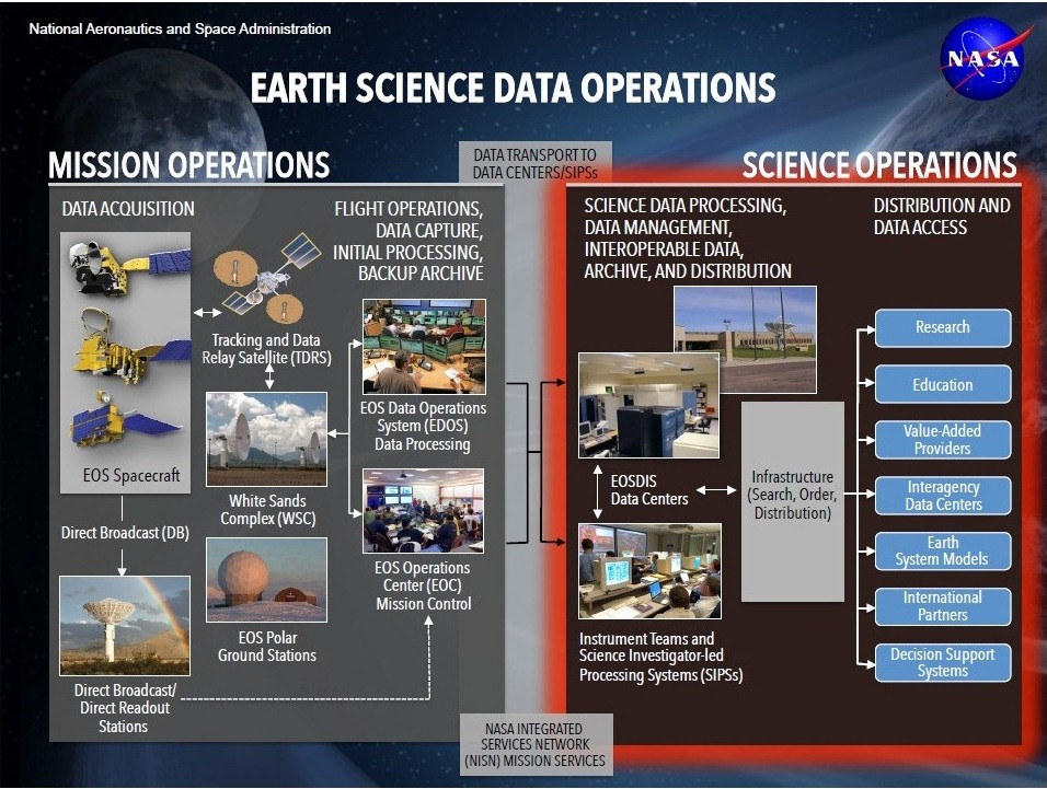 Illustration of NASA Earth Science Operations