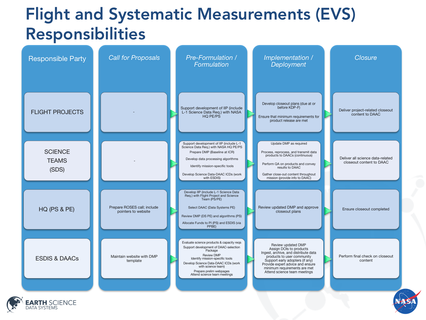 Flight and Systematic Measurements (EVS) Responsibilities