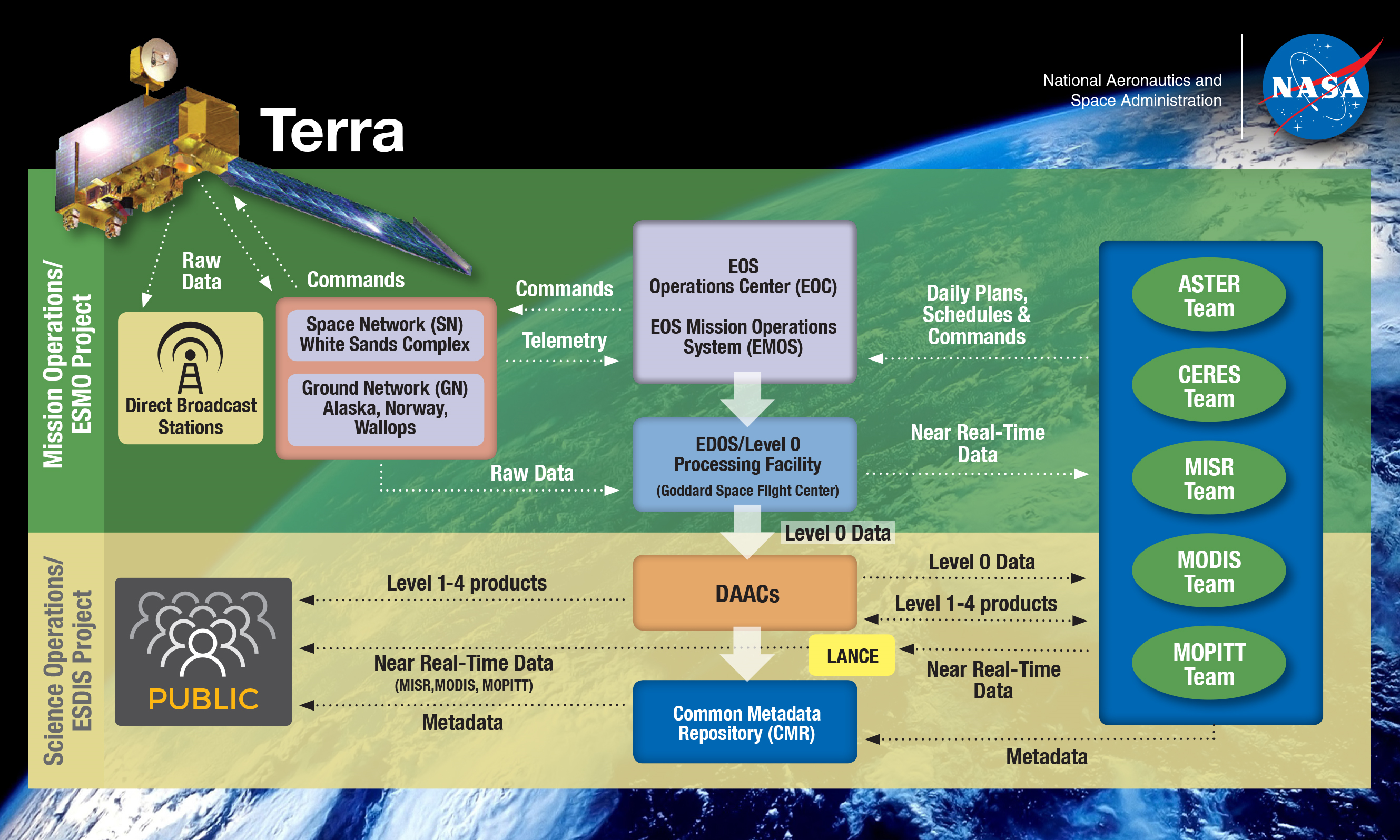 Terra ground system diagram